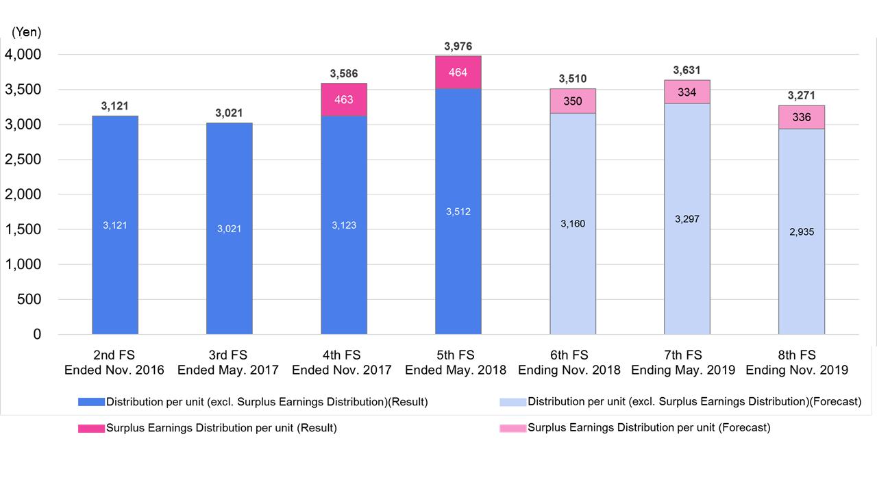 dividend chart